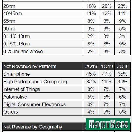 TSMC увеличивает степень зависимости от американского рынка